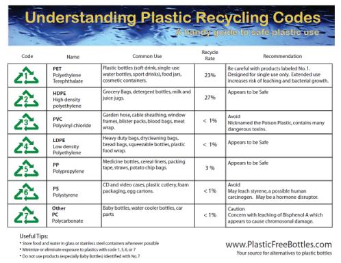 understanding-plastic-codes-600x453
