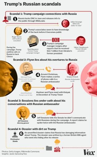 trump_russia_scandals_chart