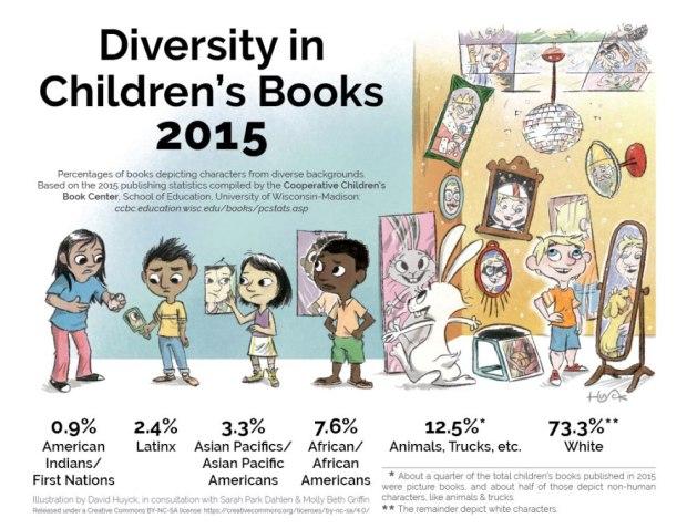 diversityinchildrensbooks2015_f-1